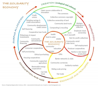 Thriving communities & the solidarity economy